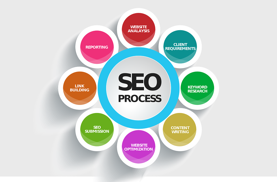 digital marketing india