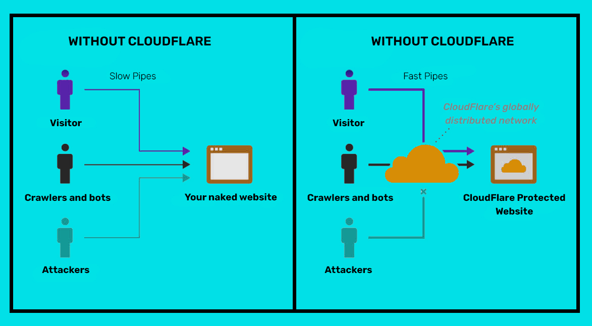 What is Cloudflare - Learn About CloudFlare Process